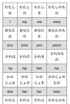 Learn Japanese by HiraganaNinja Basic Japanese Words, Learn Basic Japanese, Japanese Phrases, Study Japanese, Japanese Culture, Learning Japanese, Learning Italian, Japanese Particles, Hiragana Chart