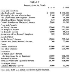 Jane Austen - Financial Summary |  this kind of stuff fascinates the hell out of me.