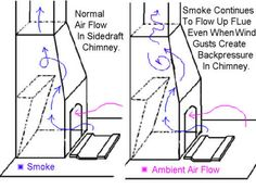 Path of smoke in a sidedraft chimney with smoke shelf. Build A Forge, Coal Forge, Welding Shop, Blacksmith Forge, Metal Projects, Knife Making, Blacksmithing, Metal Working, How To Plan