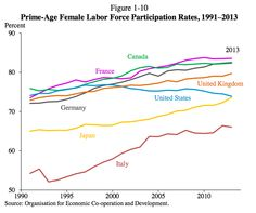 Two charts that show one way French socialism works surprisingly well