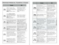 Electrolyte Imbalances, Symptoms & causes, Nursing School, Nurse Cheat Sheet,