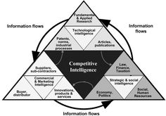 Competitive Intelligence Adds Value:: Five Intelligence Attitudes Knowledge Management, Project Management, Change Management, Competitive Intelligence, Competitive Analysis, Digital Customer Journey, Social Entrepreneurship, Strategic Planning, Human Services