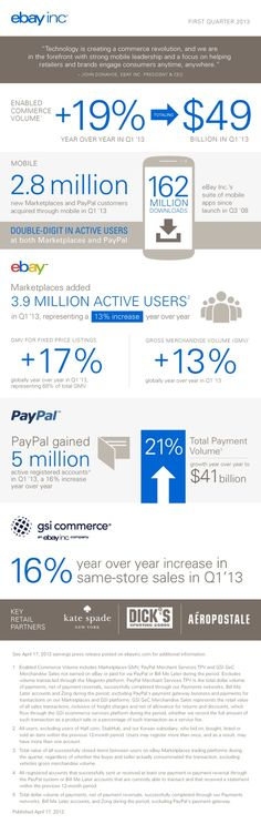 Infographic: Get a Big Picture View of eBay Inc.s Q1 2013 Results | ebay inc