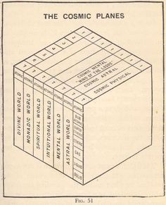 The First Principles of Theosophy Sistema Solar, Fictional Languages, Human Design System, Occult Science, Spirit Science, Physical Science, First Principle, Spiritual Words, Religion