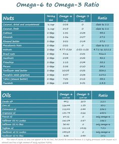 Find the omega-6 to omega-3 ratio of different nuts, nut butters and oils.
