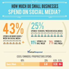 How much do small businesses spend on Social Media?  Do you have a plan?  www.yourinsurance411.com - Because you care.