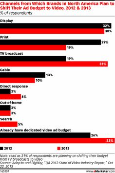 An October 2013 survey from Adap.tv and Digiday polled digital and marketing professionals to get a bead on the state of the video ad indust...