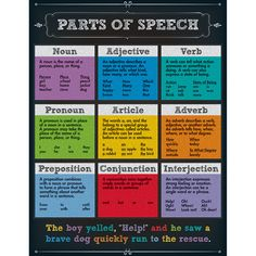 The colorful chalkboard design of this Parts of Speech chartlet is sure to capture the attention of your students while providing definitions and examples of the different parts of speech. Display in