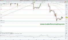 Grafico+Libra+Do%CC%81lar+GBP+USD+resistencias+y+soportes+13+mayo+2013.png