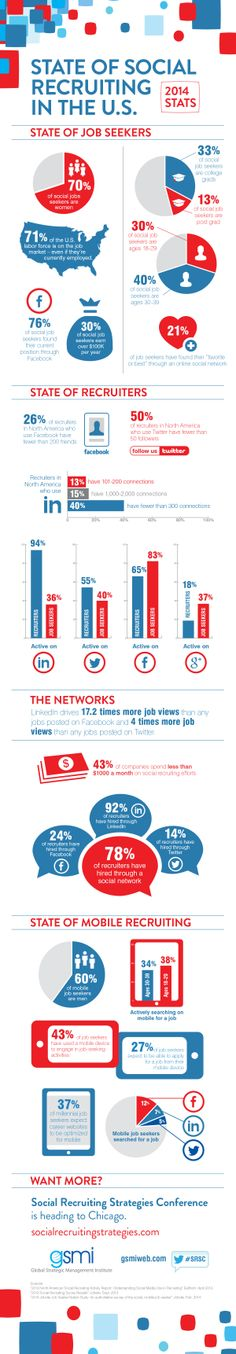 The Social Recruiting Strategies Conference put together key stats for 2014 that social recruiters need to know including job seeker demographics and habits, recruiter and network specific trends as well as the latest in mobile.