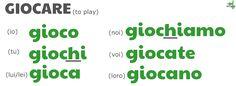 gioco giochi gioca giochiamo giocate giocano GIOCARE present tense conjugations showing spell change by ab for Via Optimae, www.viaoptimae.com