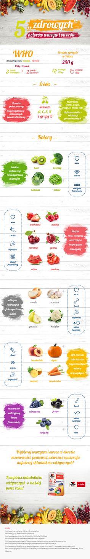 Ciekawa infografika na temat warzyw i owoców w naszej diecie :D