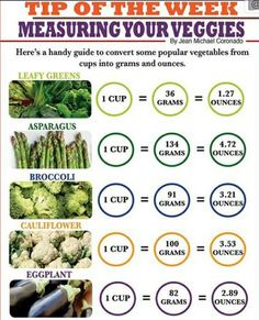 IP Vegetables Conversion Chart