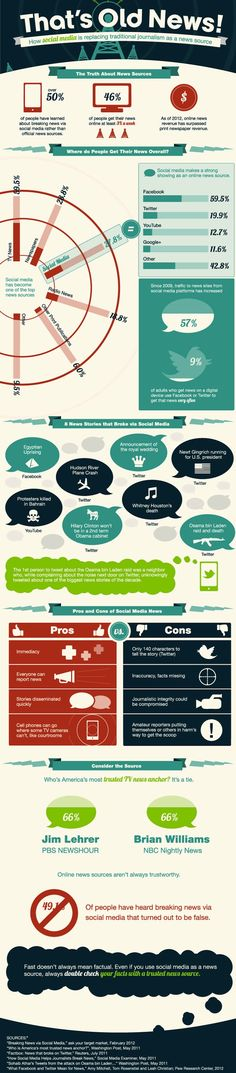 How Social Media Is Taking Over | Infographic - via http://bit.ly/epinner