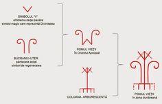 Încă din neoliticul european, pentru amplificarea semnificaţiei magico-mitoloică, au fost grupate DOUĂ SIMBOLURI de regenerare: V-ul Marii Zeiţe şi bucraniul-uter. La începutul mileniului I î.e.n., grupul format din cele două simboluri era deja considerat POMUL VIEŢII în Orientul Apropiat. Line Chart, Bar Chart, Mai, Popular, Embroidery, Bar Graphs, Popular Pins, Most Popular