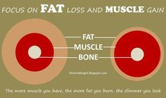 Focus on fat loss and muscle gain #fitness #burn