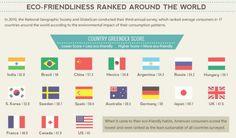 Eco-Friendliness Ranked Around the World