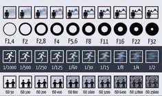 chart-explains-aperture-shutter-and-iso