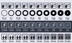 Here's a great chart for beginners that want to get a basic understanding of how aperture, shutter speed and ISO affect your photos. The chart doesn't go into great detail and doesn't explai...