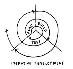 Spiral graph showing a representation of iterative development, between three axes: Plan, Build, and Test. Agile Software Development, Web Development, Application Development, Design Thinking, Eye Sight Improvement, Web Application, Design Process, Service Design, Online Marketing