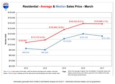 What was the Average Sale Price of Homes in March? What were homes selling for? How does the housing market compare to the previous years? Current market trends for Greater Lansing MIchigan residents, families and home owners.