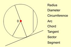 Grade 9/10 Geometry and measures: Circles     http://www.bbc.co.uk/schools/gcsebitesize/maths/geometry/circlesrev1.shtml