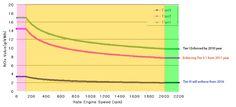 NOx-regulation-chart