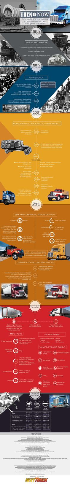 How Trucks and the Trucking Industry Have Changed   #Trucks #History #Transportation #infographic