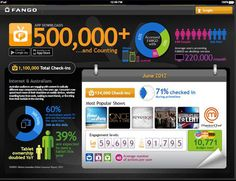 Social TV growing fast in Australia [FANGO Infographic]