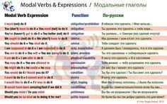 #Modal #Verbs Table, Your Skype School #study english-russian material, #useful, #модальные #глаголы