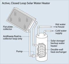 Solar water heaters are devices and systems which use solar energy to heat water. Solar water heating or solar hot water systems comprise s. Solar Energy Panels, Best Solar Panels, Solar Water Heater, Water Heating, Printer, Solar Roof, Solar Panel Installation, Solar Energy System, Diy Solar