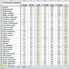 Cup gram conversion chart handy to have for recipes from - Table de conversion cuisine ...