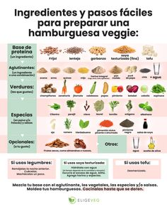 Prepara unas deliciosas hamburguesas veganas Good Healthy Recipes, Veggie Recipes, Vegetarian Menu, Greens Recipe, Vegan Lifestyle, Creative Food, Going Vegan, Plant Based Diet, Food Hacks