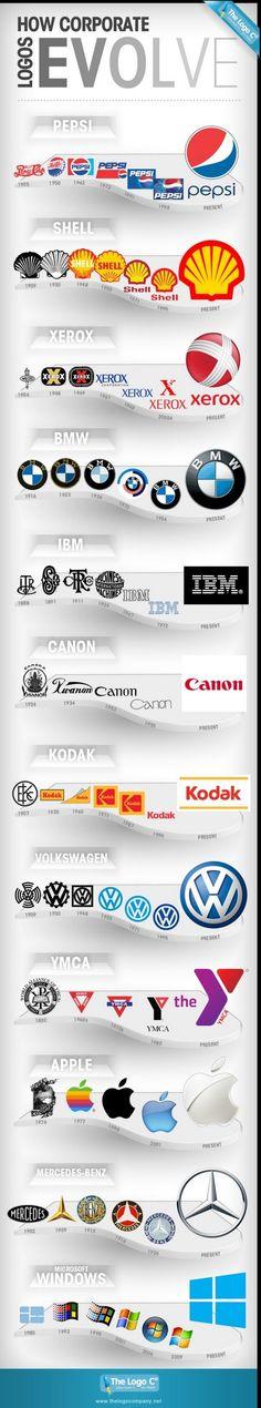 L'Évolution des Logos de marques connues [infographie]