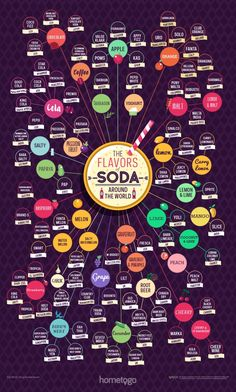 Infographic: The Flavors of Soda Around the World #Infographics