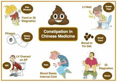 Constipation in TCM