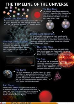 Astronomy: Timeline of the Universe. Astronomy Facts, Space And Astronomy, Astronomy Science, Hubble Space, Cosmos, Earth Science, Science And Nature, Space Facts, E Mc2
