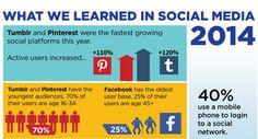 #Infografik: Die Social Media-Learnings 2014