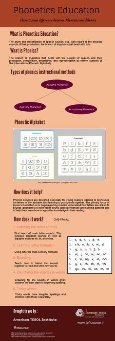 Phonetics Training for ESL Teacher