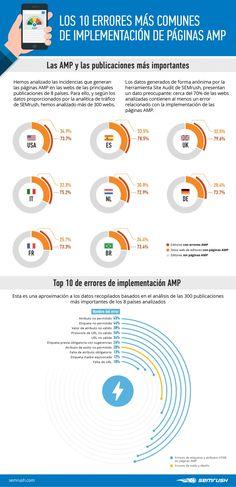 Errores AMP más comunes - Infografía