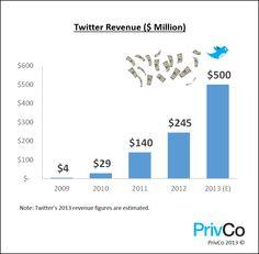 Twitter-Analyse: Umsatz verdoppelt sich auf 500 Millionen Dollar; 15 Milliarden Dollar beim IPO  http://blog.wiwo.de/look-at-it/2013/09/16/twitter-analyse-umsatz-verdoppelt-sich-auf-500-millionen-dollar-15-milliarden-dollar-beim-ipo/