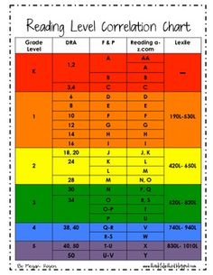 This is a chart the correlates DRA, Fountas & Pinnell, Reading A to Z, and Lexile reading levels for grade K-5. Available for print in color and black and white. This chart is helpful when you are trying to pull books for guided reading groups or assessing students using books that are leveled differently.