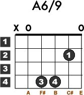 Learn how to play the easy basic beginner guitar chord a6/9 with this free lesson.