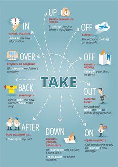 English Prepositions, English Idioms, English Phrases, Learn English Words, English Posters, How Speak English, Teaching English Grammar, English Writing Skills, English Language Learning