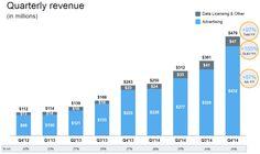 Twitter ze wzrostem przychodu i stratą, 288 mln użytkowników