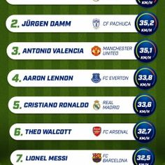 This is the list of the fastest football (soccer) players. Some say that Aubameyang or Robben are fast enough to be listed here but we didn't find any