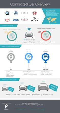 A Peek at the Connected Car Platform Revolution  | EE Times
