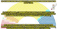 D'où vient le clivage gauche-droite en France ? ⬅🇫🇷➡