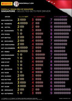 Infografía y análisis · La elección de neumáticos Pirelli para el Gran Premio de Singapur 2016  #F1 #SingaporeGP