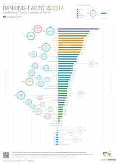Les facteurs de référencement en 2014 #SEO #searchengineoptimization #referencement